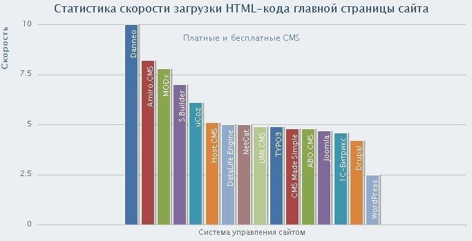 Сравнение скорости среди CMS