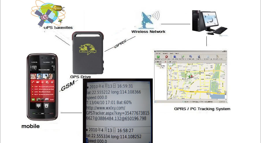 схема работы GPS трекера - 1874257565_3