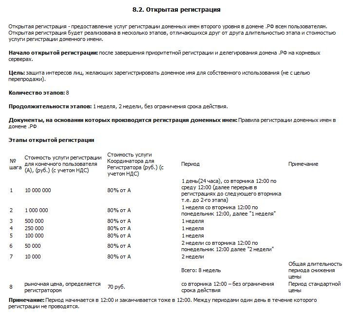 Регистрация доменов РФ - domen