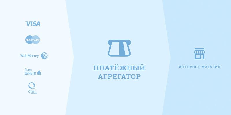 Как открыть интернет магазин с нуля бесплатно - agregator_plategey