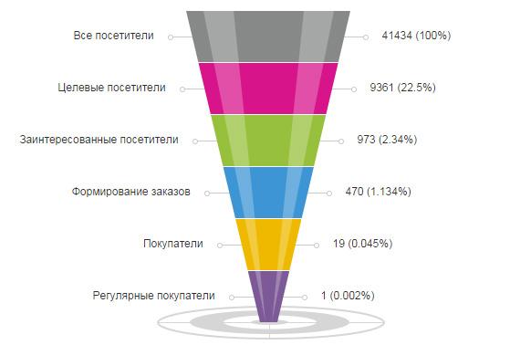 Как открыть интернет магазин с нуля бесплатно - voronka_prodag