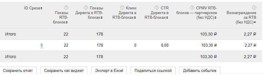 статистика_РСЯ