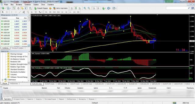 Торговая система Paint Bar Forex
