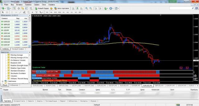Торговая система Symphonie Trader System
