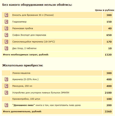 Свой мини-пивной заводик в домашних условиях - zavodik