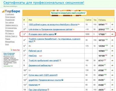 Topsape.ru