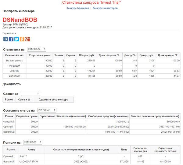 """Конкурс от московской биржи """"Инвест триал демо"""" - Invest_trial"""