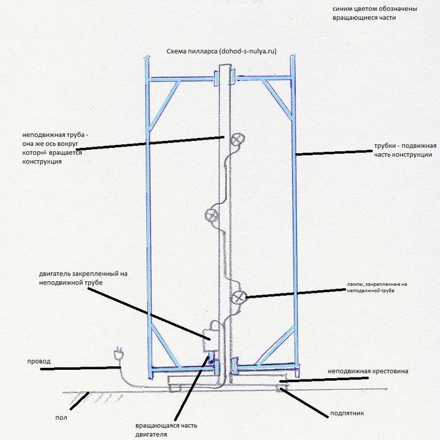 Производство пилларсов для магазинов и офисов - pillars