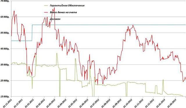 График последней недели февраля 2013 года